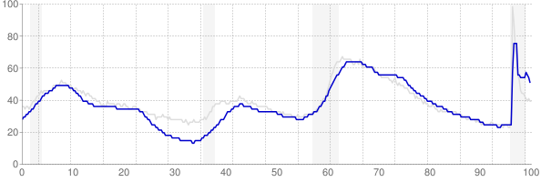 Connecticut monthly unemployment rate chart from 1990 to May 2021
